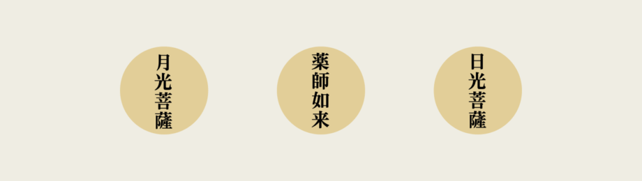 金堂の仏像配置図