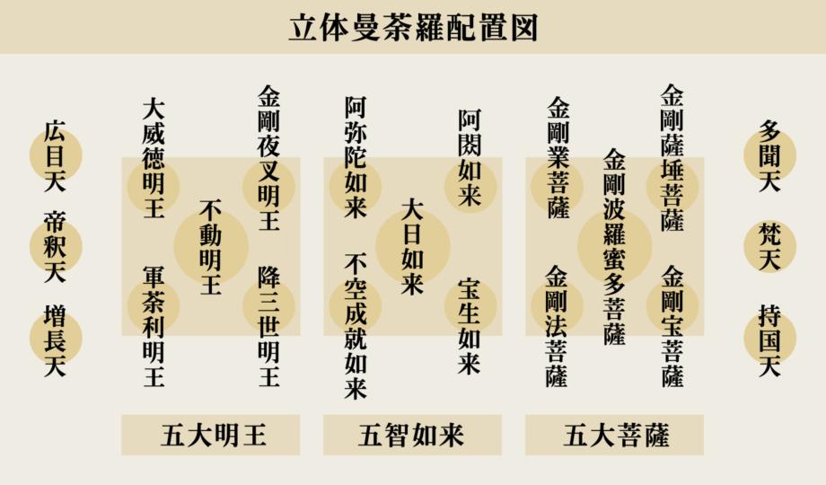 東寺 立体曼荼羅 配置図