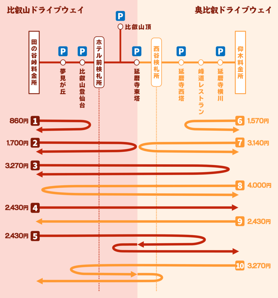 比叡山ドライブウェイと奥比叡ドライブウェイの通行料金