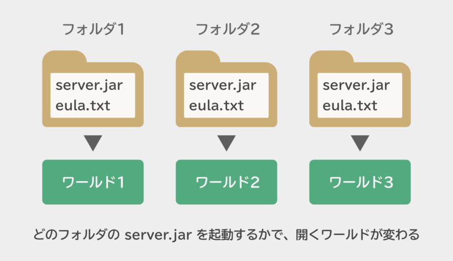 どのフォルダの server.jar を起動するかで、開くワールドが変わる