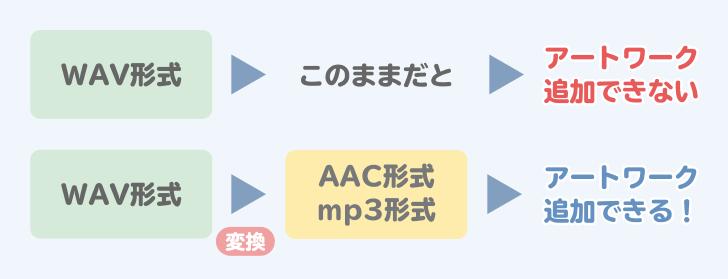 WAV形式は追加できない、WAV形式はAAC,mp3へ変換すればアートワーク追加可能