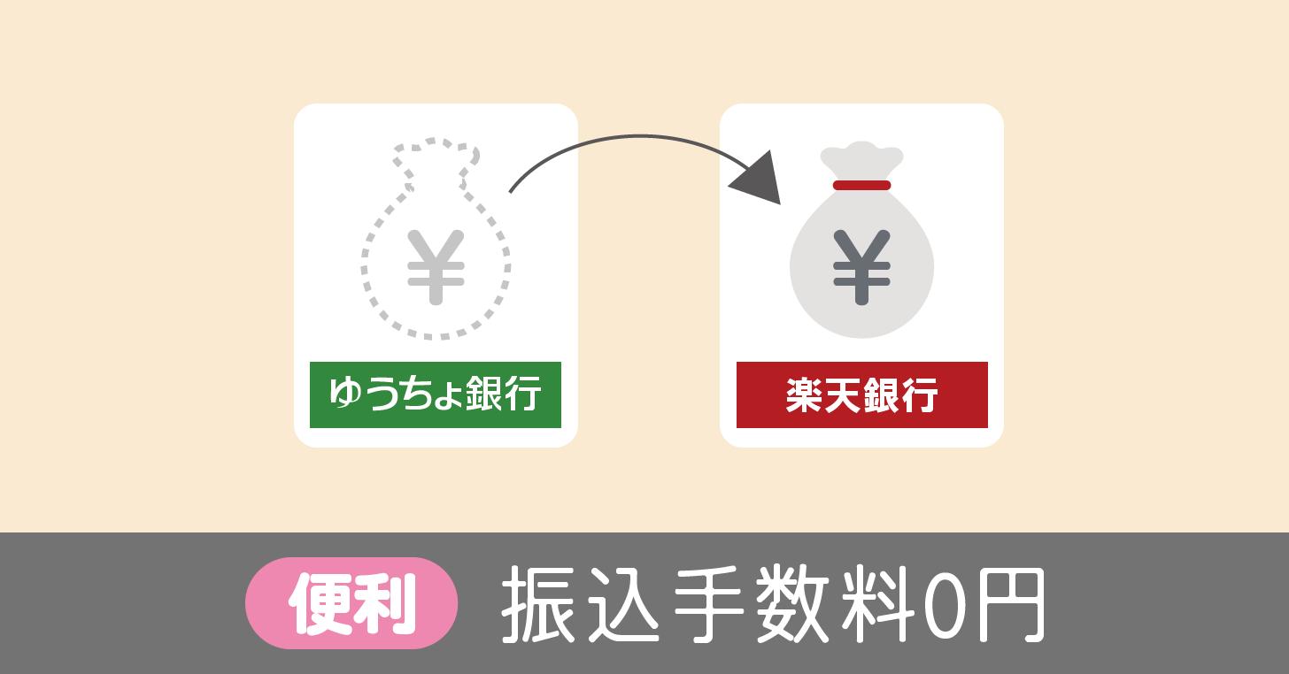 ゆうちょ銀行から楽天銀行への振込は手数料0円