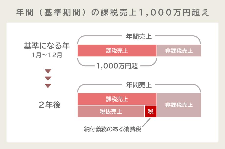 基準期間の課税売上が1,000万円を超える場合