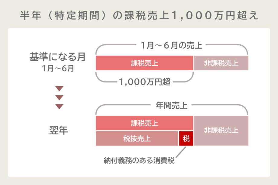 特定期間の課税売上が1,000万円を超える場合
