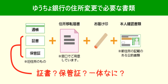 change-address-in-japan-post-bank01
