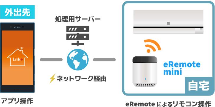 外出先からeRemoteが操作できる仕組み