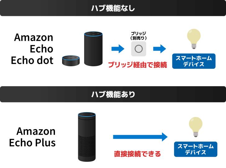 【ハブ機能なし】Amazon Echo,Echo Dot はブリッジ経由でスマートホームデバイスへ接続【ハブ機能あり】Amazon Echo Plus は直接スマートホームデバイスへ接続