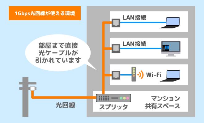 1Gbps光回線が使える環境