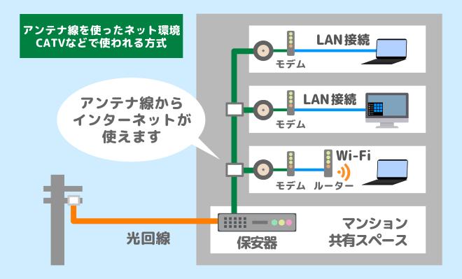 テレビのアンテナ線を使ったインターネット環境CATV等