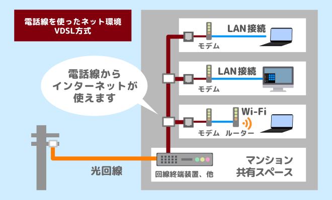 電話線を使ったインターネット環境VDSL 式