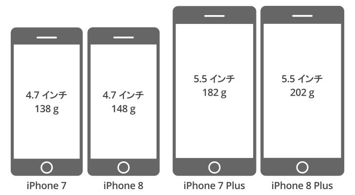 iPhone 7 と iPhone 8 の大きさを比較
