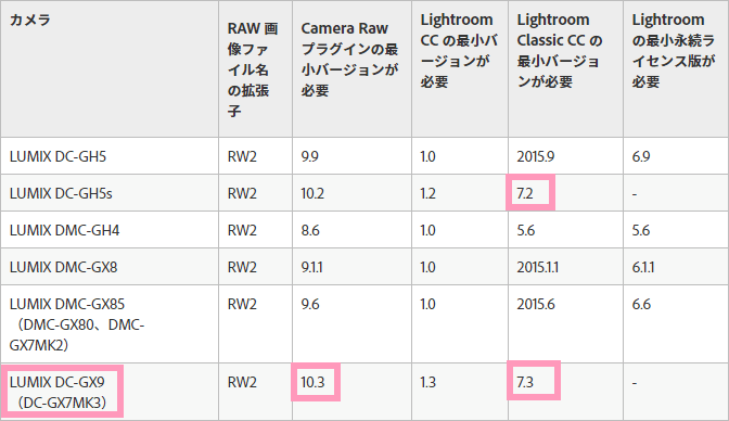 Panasonic Lightroom バージョン対応一覧